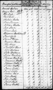 US 1790 Census of  New Haven County, CT